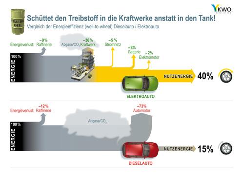 Abb1.: Wirkungsgradvergleich - KWO Grimselstrom AG / CH, www.kwo.ch
